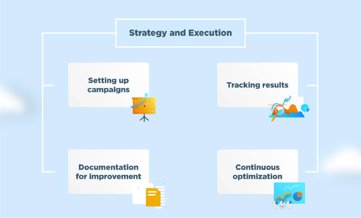 Strategy and Execution Map of Propelrr's Digital Marketing Framework