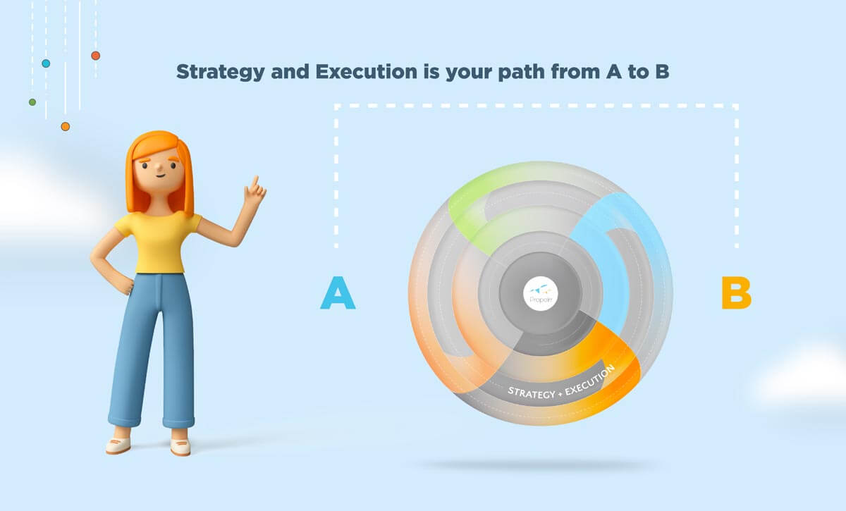 Strategy and Execution of Propelrr's Digital Marketing Framework