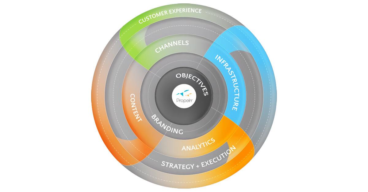 The Propelrr Digital Marketing Framework