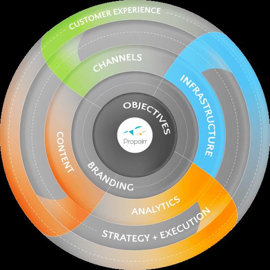 Digital Marketing Strategy Framework: 9 Scalable Steps to Success