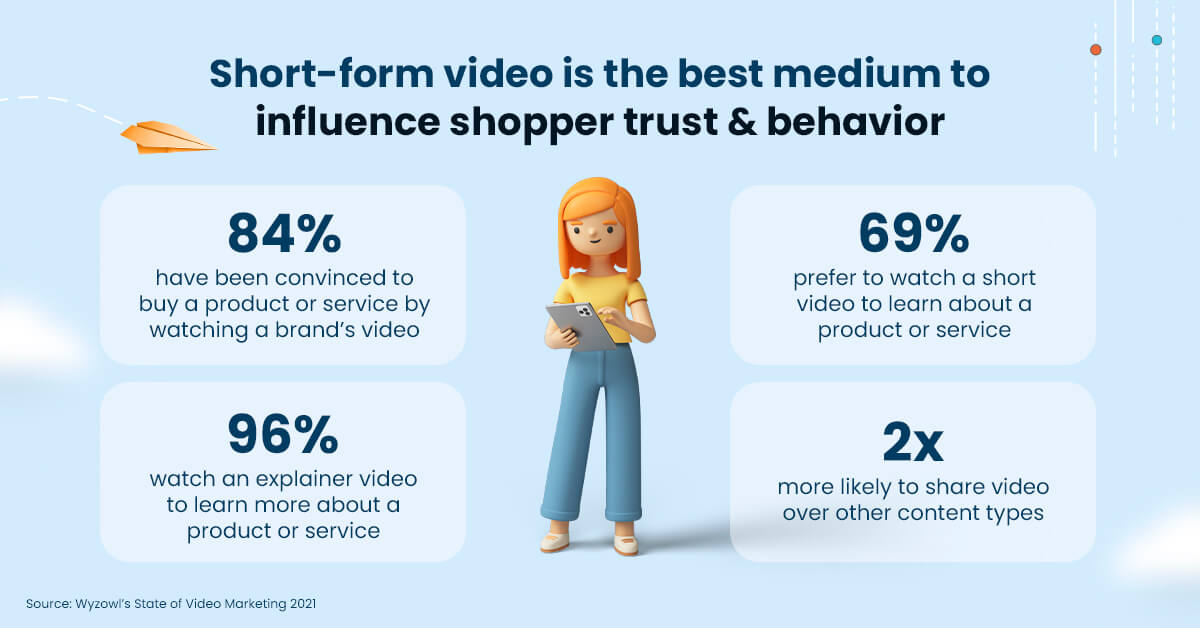 Statistics on short video consumption online