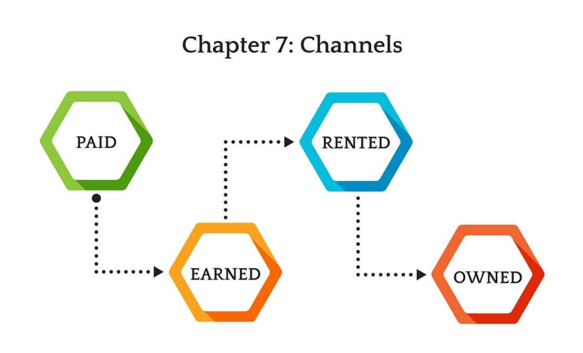 Types of Channels - Paid, Earned, Rented, and Owned