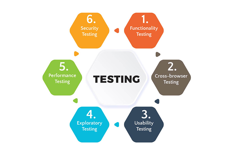 Website development testing areas - functionality, cross-browser, usability, exploratory, performance, security