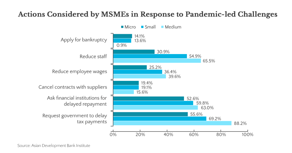 Data on MSMEs in the Philippines' responses to the pandemic.