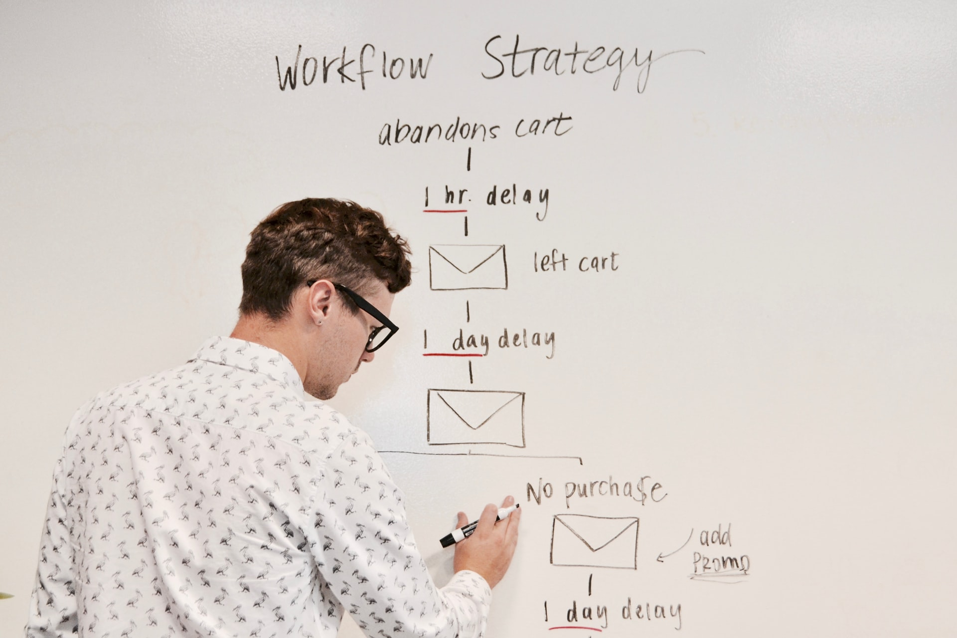 PPC Management Process Guide for Ads That Actually Convert