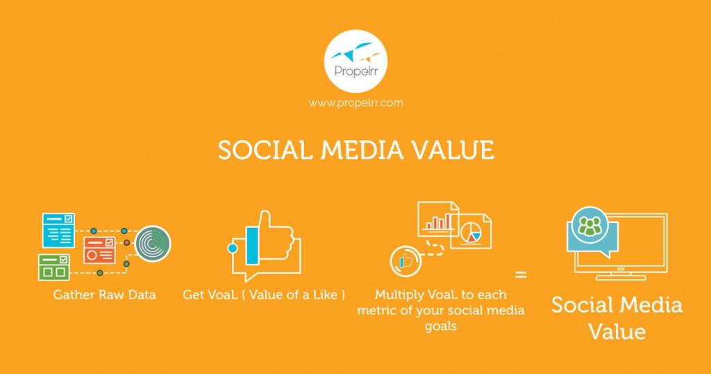 Social media value calculation process